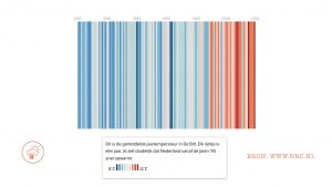 Gemiddelde jaartemperaturen De Bilt